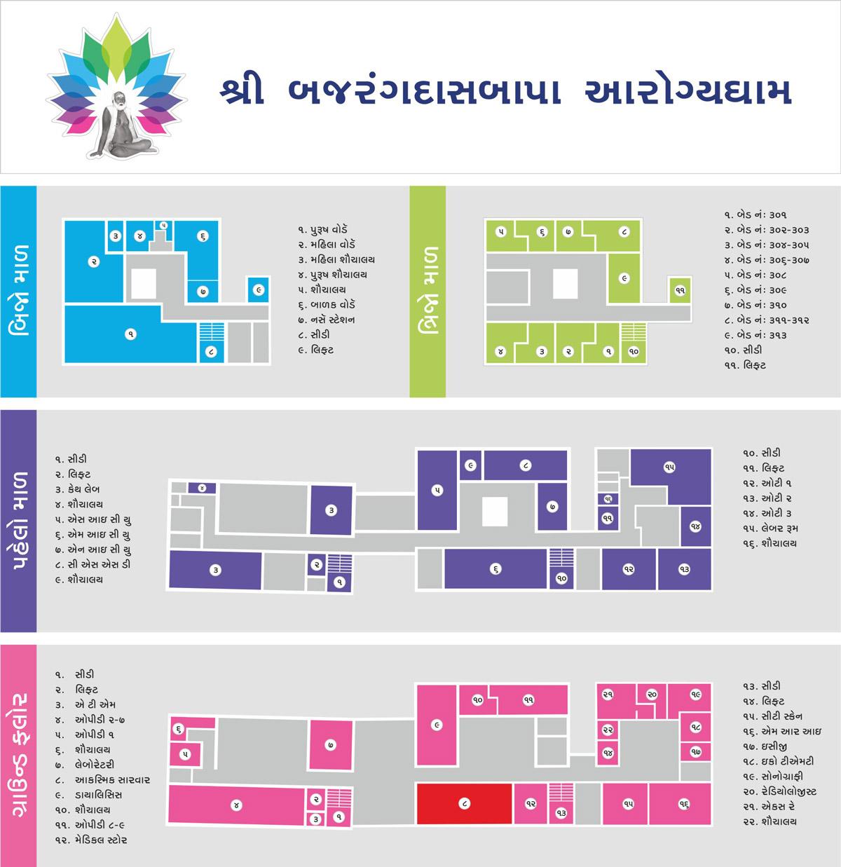 Map Signage Design for Shree Bajrangdasbapa Arogyadham